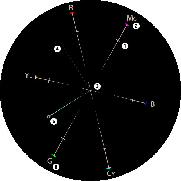 Hue Vectors Explanation