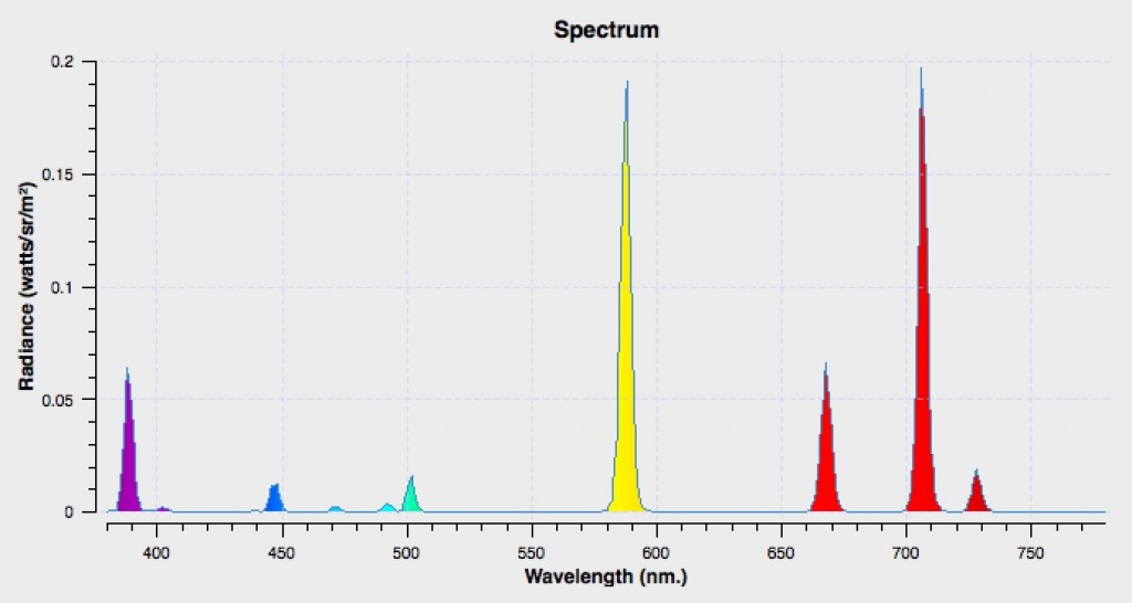 Helium spectral distribution