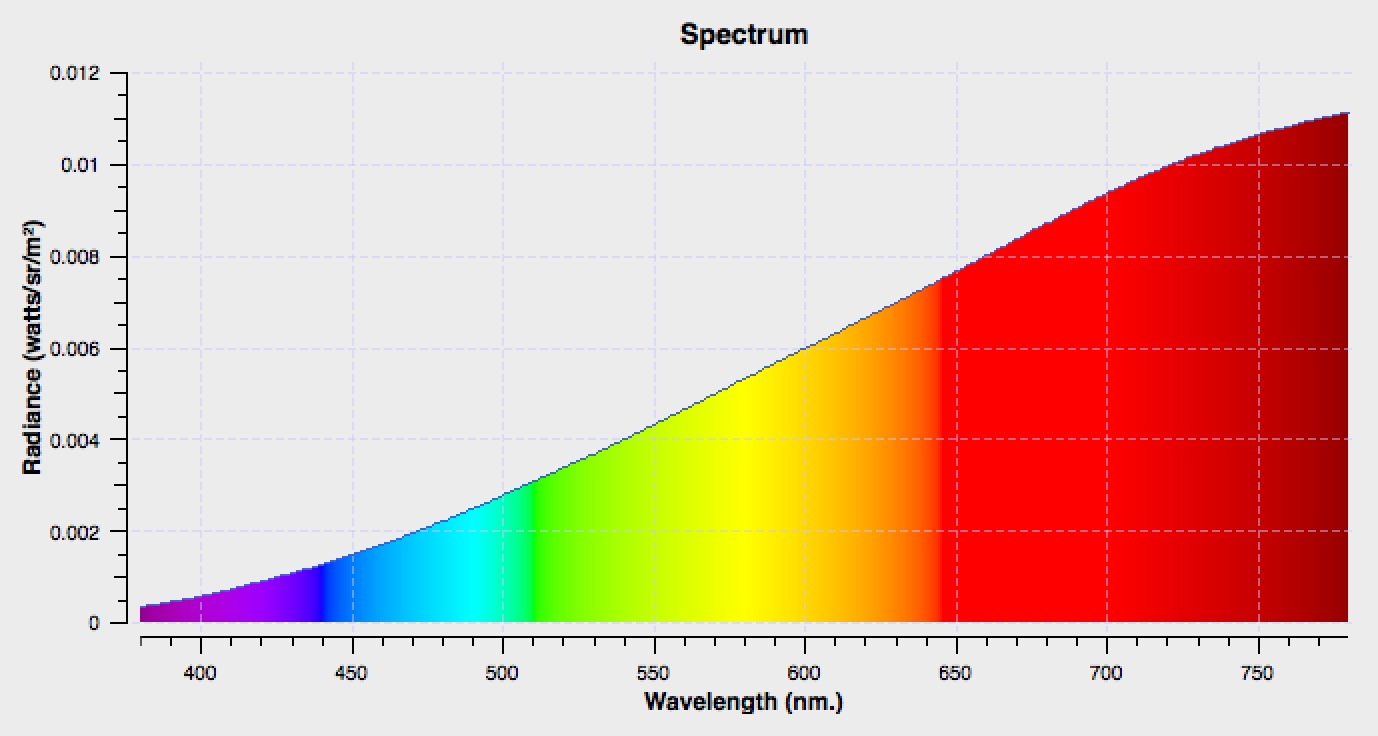 Spectral output of the diffuse tungsten lighting within the integrated sphere.