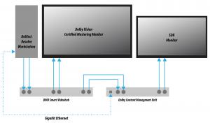Dolby Vision Mastering Setup